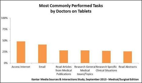 6 Most Commonly Performed Tasks by Doctors on Tablets | health 20 | Scoop.it