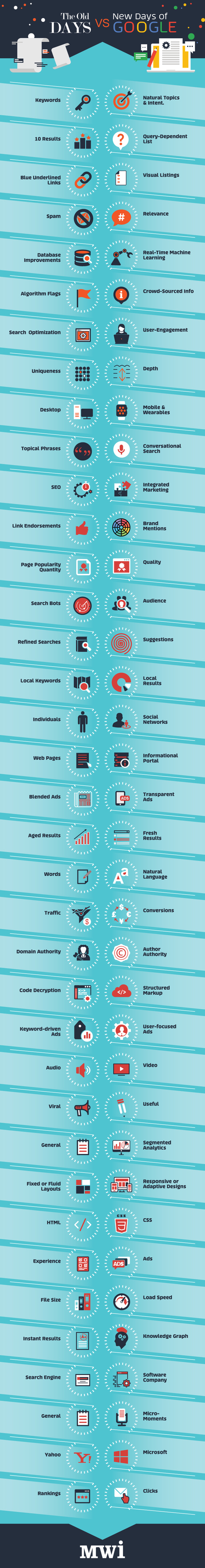 The Old Days VS New Days of Google [Infographic] | On education | Scoop.it