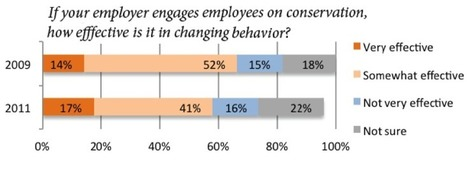 3 Emerging Trends in using CSR for Employee Engagement | Good Management | Scoop.it