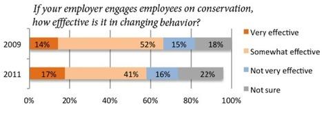 3 Emerging Trends in Employee Engagement | EmployeeEngagement | Scoop.it