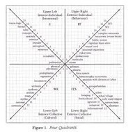 Integral Theory: A Comprehensive, Developmental, and Evolutionary Framework for the GlobalAge | Futurable Planet: Answers from a Shifted Paradigm. | Scoop.it