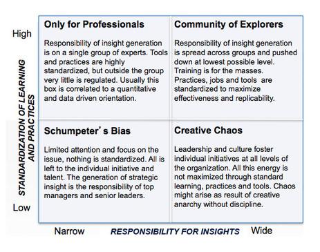 Diferentes formas de organizar y gestionar la creatividad y la generación de ideas en una organización | Gestión de la innovación | Scoop.it