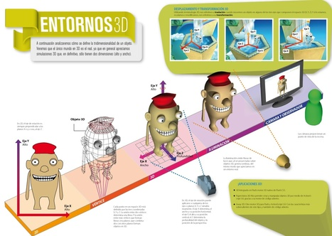 Entornos 3D | (I+D)+(i+c): Gamification, Game-Based Learning (GBL) | Scoop.it