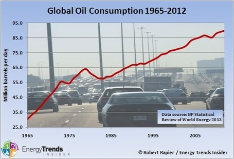 Did Global Oil Consumption Slow in 2012? | Sustain Our Earth | Scoop.it