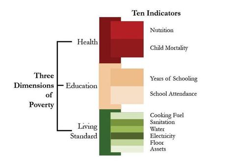 Global Multidimensional Poverty Index | Geography Education | Scoop.it