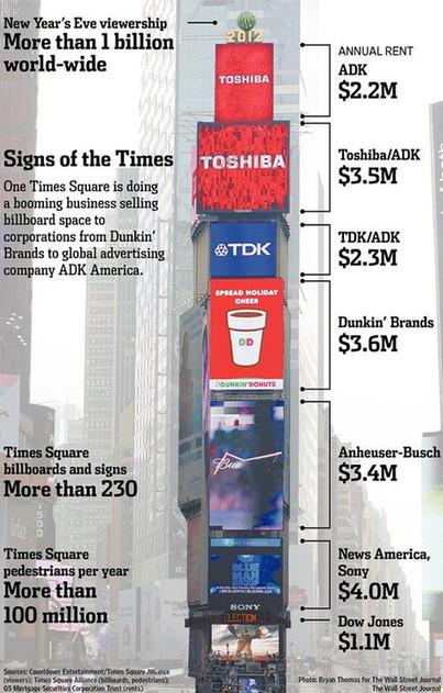 Digital Advertising, Not Tenants, Powers Times Square Office Building | Digital-News on Scoop.it today | Scoop.it