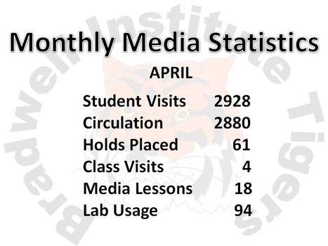 April Media Statistics | Bradwell Institute Media | Scoop.it