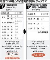 選択肢から抜け落ち 原発比率本来5%:東京新聞(2012.7.10) | Genpatsu | Scoop.it