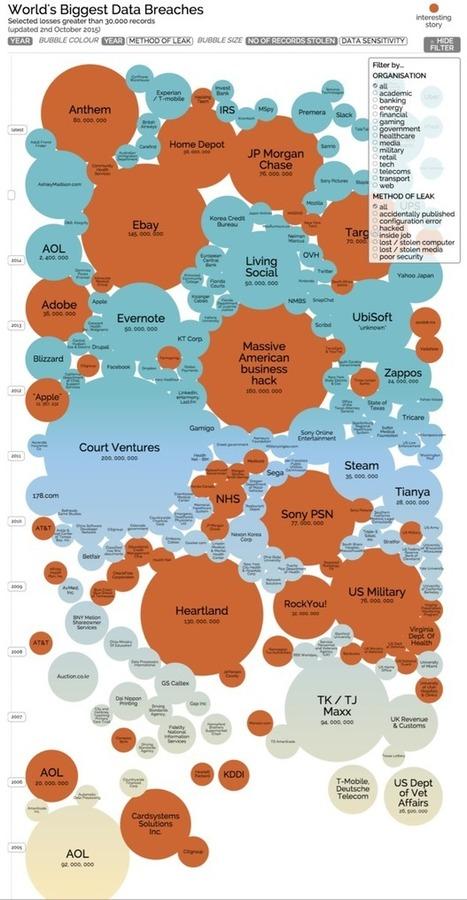 An interactive graphical history of large data breaches I Mark Gibbs | Propriété Intellectuelle et Numérique | Scoop.it