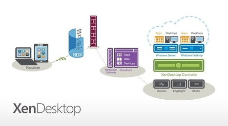 Citrix XenDesktop 7 unleashed | TIC | Scoop.it