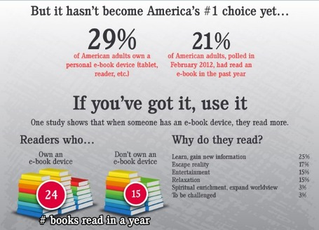 The rise of eReading: Are books going to become an endangered species? | WEBOLUTION! | Scoop.it