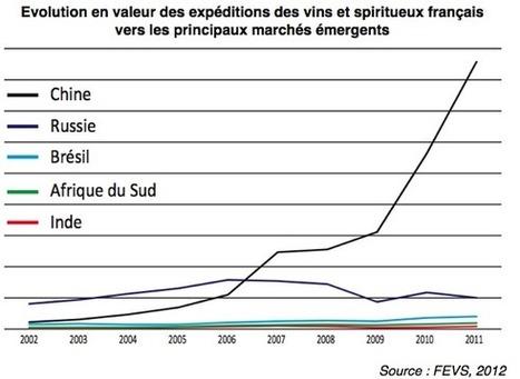 Exportations de vins français : le classement 2011 des marchés émergents | lycées hôteliers | Scoop.it