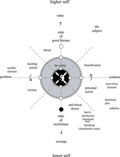 The Golden Paradigm of Storytelling | Marketing|-SEO- Branding | Scoop.it