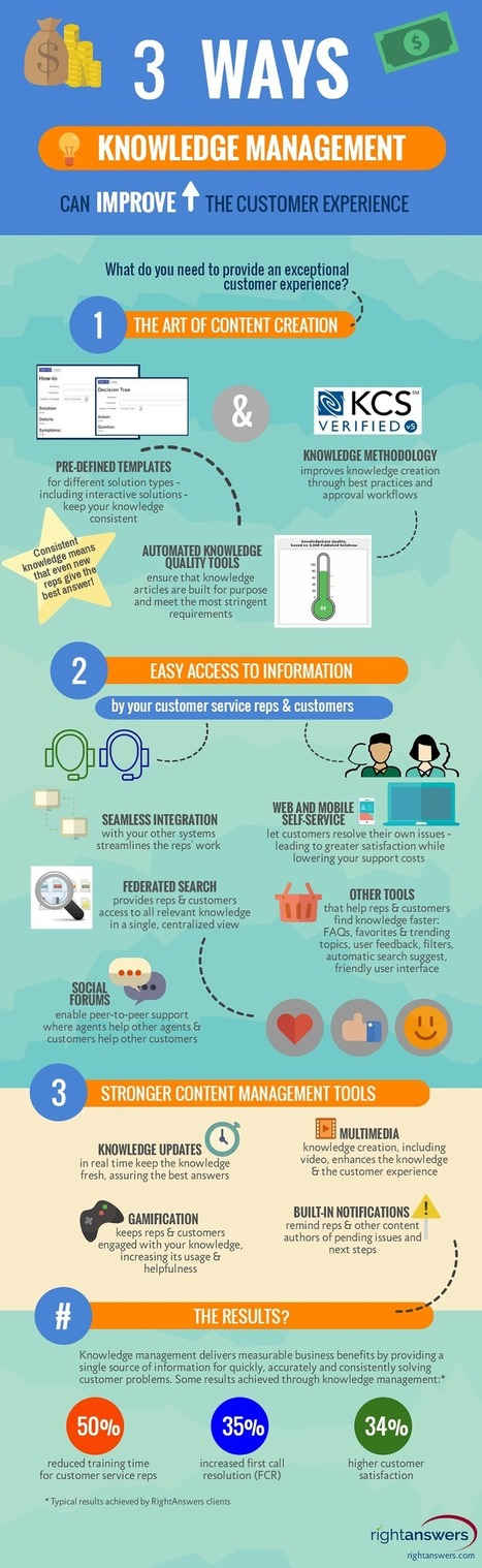 Infographic: 3 Ways Knowledge Management Can Improve the Customer Experience - RightAnswers | KnowledgeManagement | Scoop.it