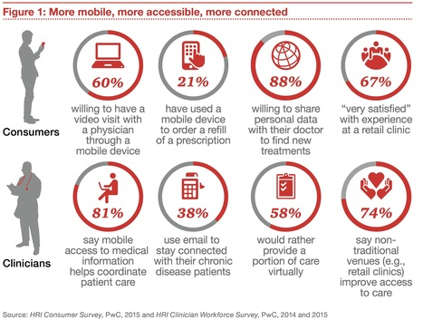 2016 Will Be the Year of Smartphone-Connected mHealth Devices, Says PwC | ehealth | Scoop.it
