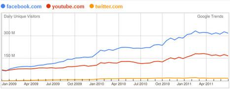 Quel réseau social pour son entreprise ? | Stratégies | Scoop.it