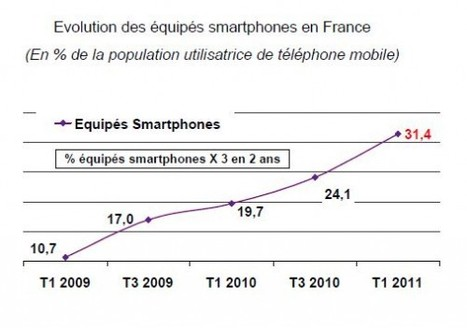 Le smartphone a la cote | Giiks | L'office de tourisme du futur | Scoop.it