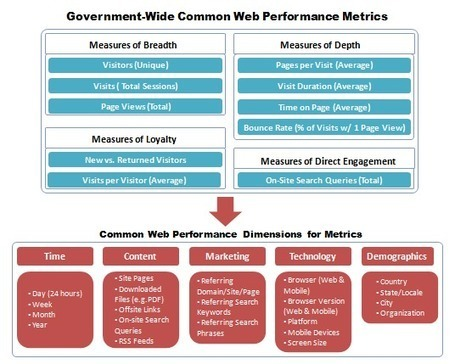 Digital Metrics for Federal Agencies | HowTo.gov | Measuring the Networked Nonprofit | Scoop.it