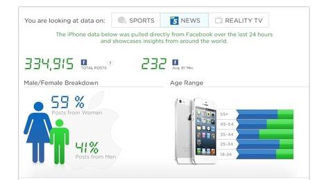 Facebook Offers New Windows Into Social Conversation | socialmedia onair | Scoop.it