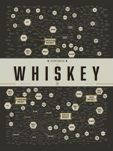 The Many Varieties Of Whiskey [infographic]   Daily Infographic   AP Psych Final: Infographs   Scoop.it