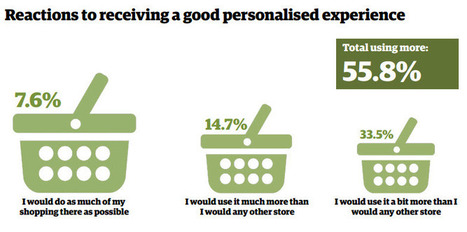 Retailers Not Personal Enough For Online Consumers | Public Relations & Social Media Insight | Scoop.it