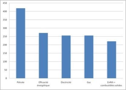L'efficacité énergétique, première ressource énergétique européenne à l'horizon 2020 | Energies & Environnement | Les éco-activités dans le monde | Scoop.it