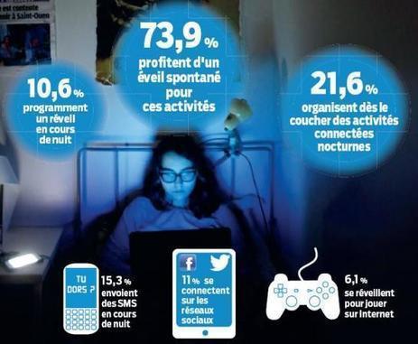 Ados, déconnectez-vous la nuit | Digital News in France | Scoop.it
