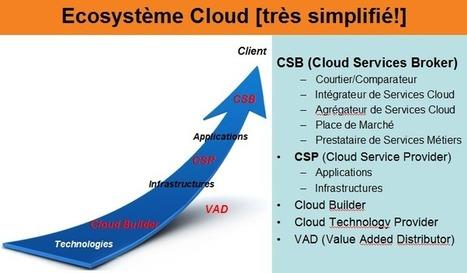 IBM #CloudAccelerate - Cloud Brokerage, Pourquoi, Comment?   Datacenters   Scoop.it