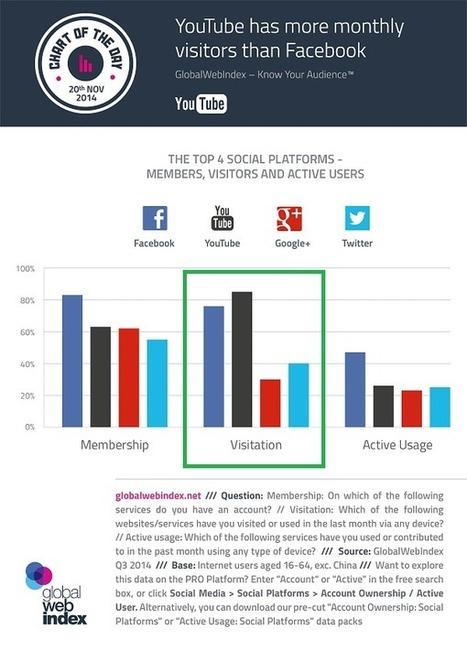Youtube reçoit désormais plus de visiteurs mensuels que Facebook - #Arobasenet   Web & Social Media - Réseaux sociaux   Scoop.it