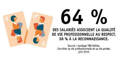 Qualité de vie au travail, mieux vivre en entreprise - Apec.fr - Recruteurs | Importance du capital humain | Scoop.it