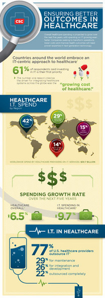 Infographic: Ensuring Better Outcomes in Healthcare | Healthcare infographics | Scoop.it