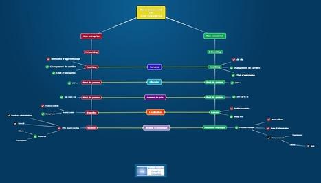 Mindomo pour l'entreprise : comment analyser la concurrence | clefs à mon net | Scoop.it