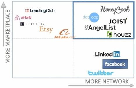 From Social Networks To MarketNetworks | MarTech : Маркетинговые технологии | Scoop.it