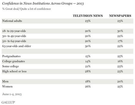 Americans' Confidence in Newspapers Continues to Erode | New Journalism | Scoop.it