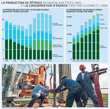Les Etats-Unis, premier pays producteur de pétrole en 2020 | Le flux d'Infogreen.lu | Scoop.it