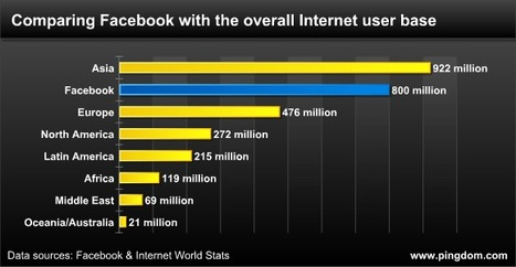 Facebook now as big as the entire Internet was in 2004 | brave new world | Scoop.it