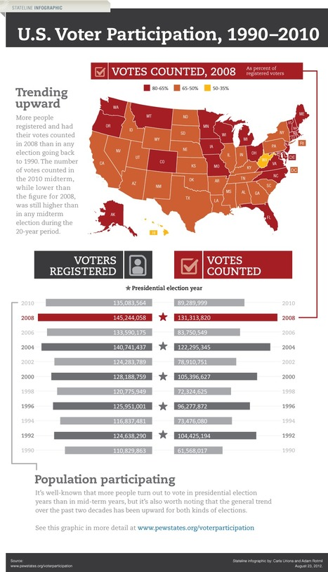 Infographic: Voter Turnout in National Elections | data visualization US Election | Scoop.it
