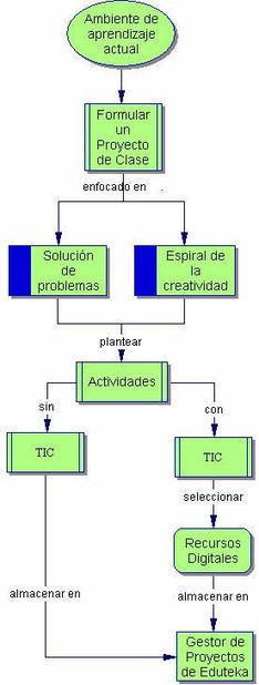 Eduteka - MITICA - Modelo para Integrar las TIC al Currículo Escolar > Docentes otras Áreas > Proyectos de Clase | educacion-y-ntic | Scoop.it