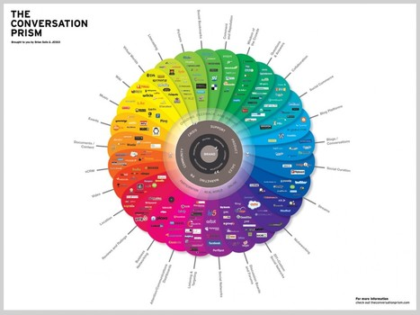 The Conversation Prism v2.0 | Visual.ly | Digital Literacies information sources | Scoop.it