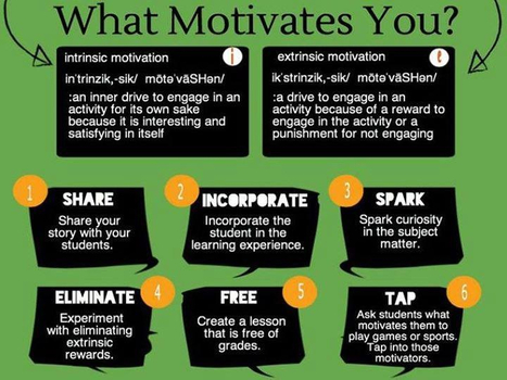 Nurturing Intrinsic Motivation and Growth Mindset in Writing | 21st Century Literacy and Learning | Scoop.it