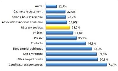 Recrutement 2.0 : le recrutement à l'ère du web en Belgique | Métiers du web | Quand la communication passe au web | Scoop.it