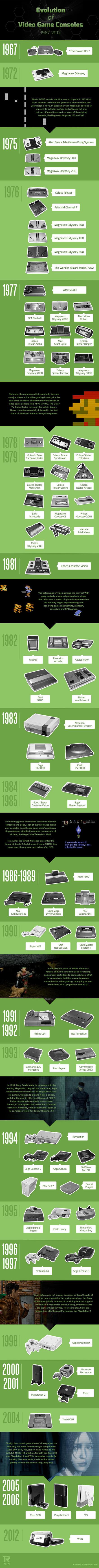 Infographie : évolution des consoles de jeux-vidéo de 1967 à 2012 | Geeks | Scoop.it