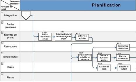 La norme ISO 21500 - lignes directrices sur le management de projet   Coaching & développement personnel   Scoop.it