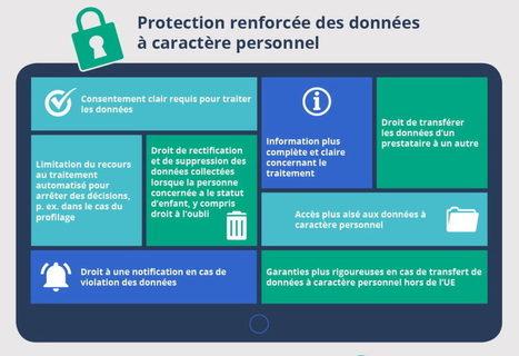 Sécurité et confidentialité sur les réseaux sociaux | La com des PME dynamiques | Scoop.it