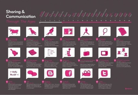 The Evolution of Communication [infographic] | Daily Infographic | Communication | Scoop.it