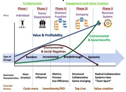 A Sustainable Business Roadmap: The Hagen-Wilhelm Chart for Change - 3BL Media (press release)   Change Management Today   Scoop.it