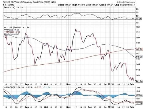 U.S. Bonds Enter the Danger Zone? | Bonds | Scoop.it