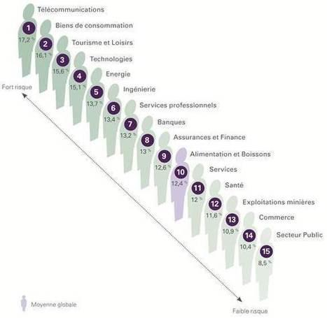 Lesquels de vos salariés sont les plus grandes sources de risque pour votre entreprise ? | News | Company | SHL France | Santé au travail et prévention active | Scoop.it