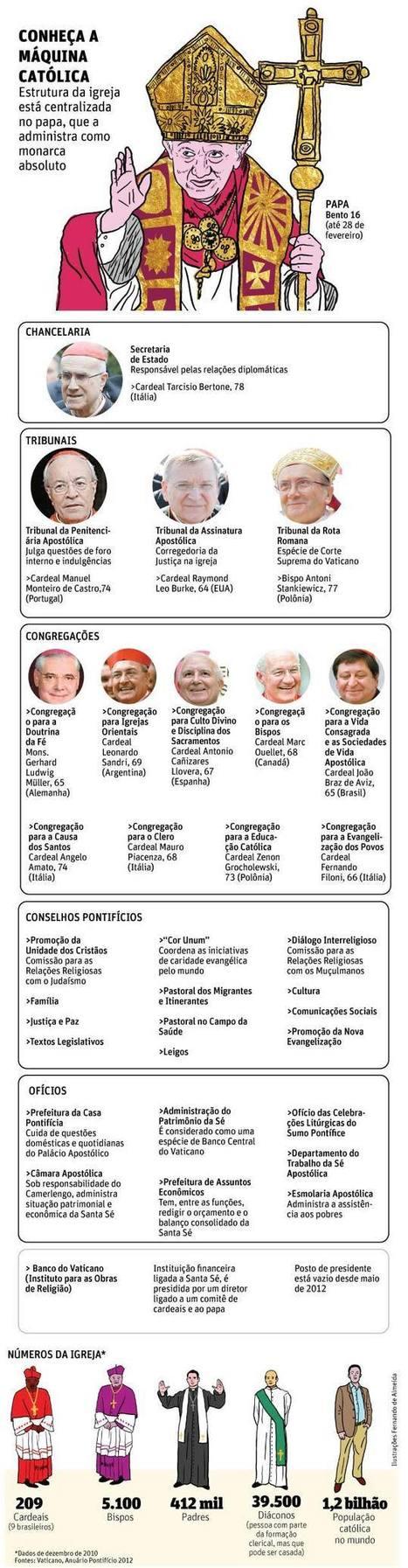Folha de S.Paulo - Mundo - Veja como funciona a estrutura da Igreja Católica - 15/02/2013 | Luxemburgo | Scoop.it