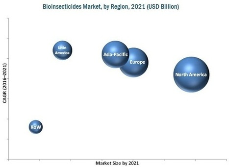 Bioinsecticides Market Type, Mode of Action, Region - 2021| MarketsandMarkets | Food and Beverage | Scoop.it